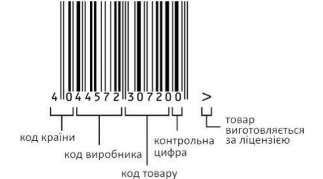 Як правильно читати штрих-код